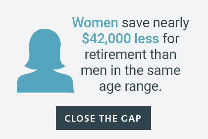 Women save nearly $42,000 less for retirement than men in the same age range.