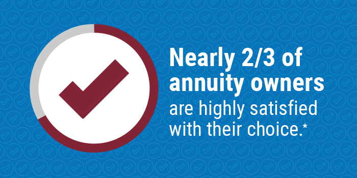 Nearly 2/3 of annuity owners are highly satisfied with their choice