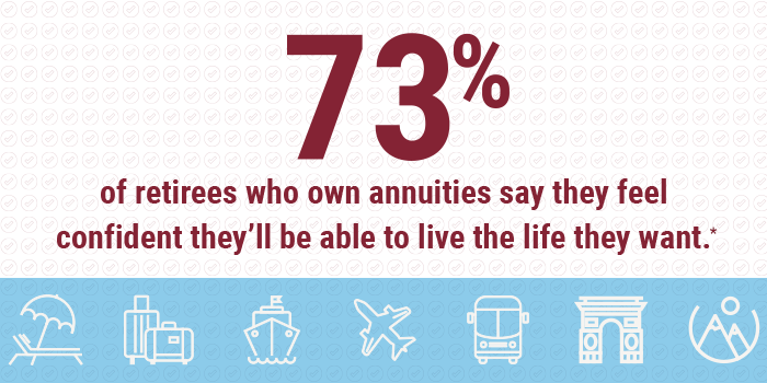 73% of retirees who own annuities say they feel confident they'll be able to live the life they want