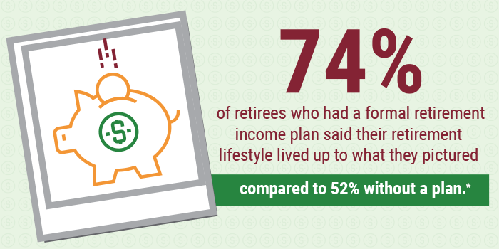 74 percent of retirees who had a formal retirement income plan said their retirement lifestyle lived up to what they pictured compared to 52% without a plan