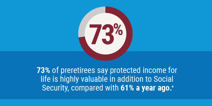 73 percent of preretirees say protected income for life is highly valuable in addition to Social Security, compared with 61% a year ago
