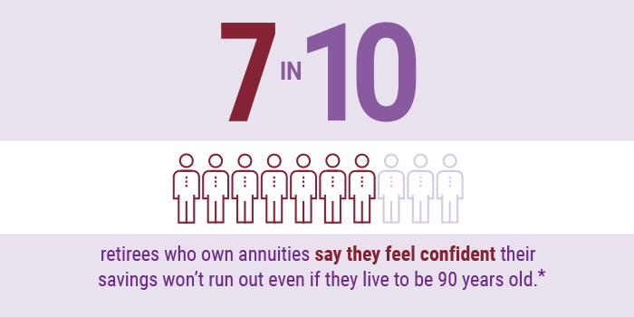 7 in 10 retirees who own annuities say they feel confident their savings won't run out even if they live to be 90 years old